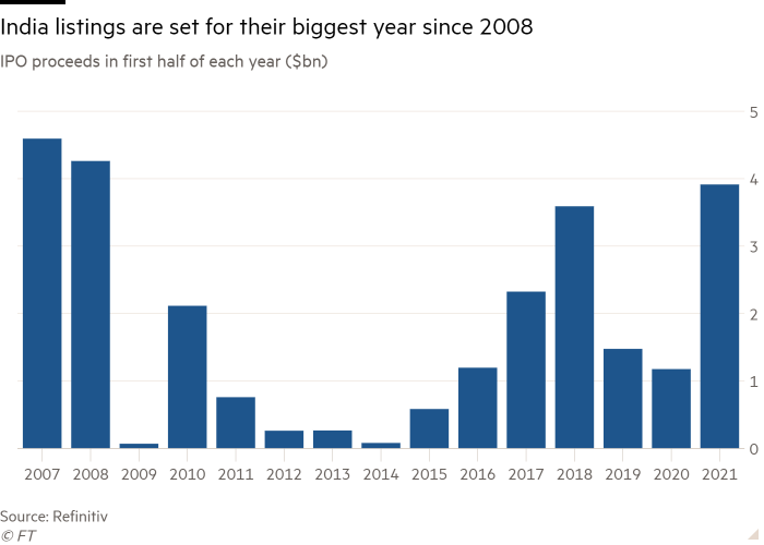 Column chart of IPO proceeds in first half of each year ($bn) showing India listings are set for their biggest year since 2008