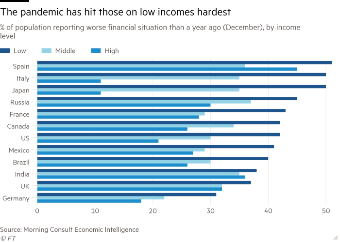 Bar chart of% of population reporting worse financial situation than a year ago (December), by income level showing The pandemic has hit low-income people hardest