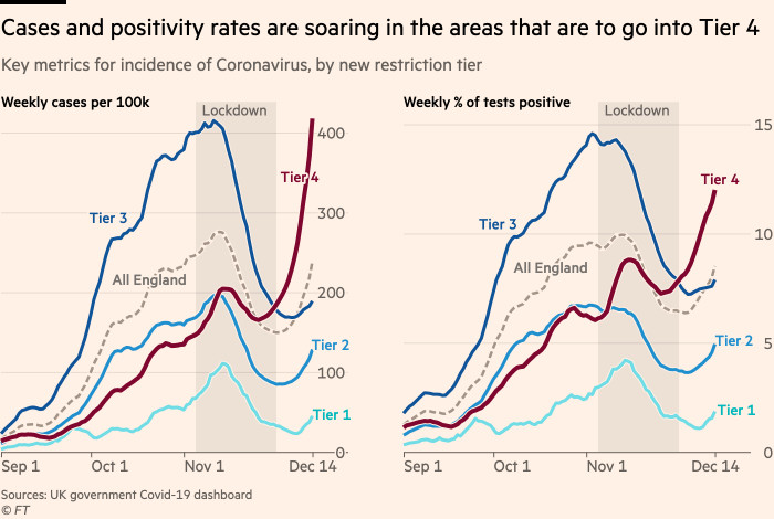 Chart showing that cases and positivity rates are soaring in the areas that are to go into Tier 4