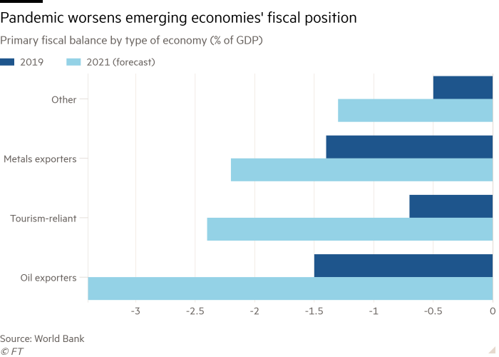 Bar chart of  Primary fiscal balance by type of economy (% of GDP) showing Pandemic worsens emerging economies' fiscal position