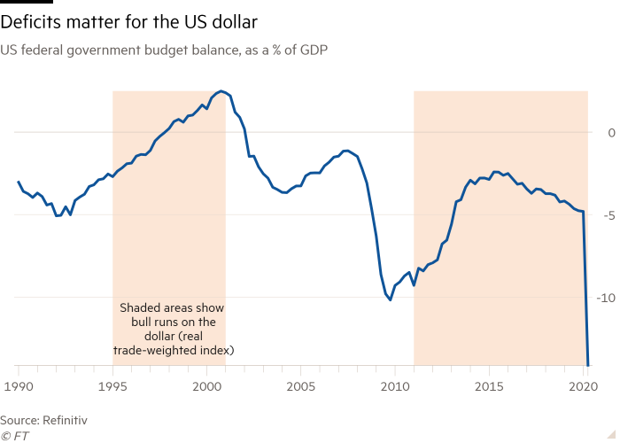 Line chart of the US federal government's budget balance as a percentage of GDP showing deficits matter to the US dollar