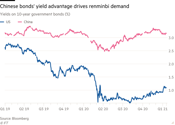 Line chart of Yields on 10-year government bonds (%) showing Chinese bonds' yield advantage drives renminbi demand