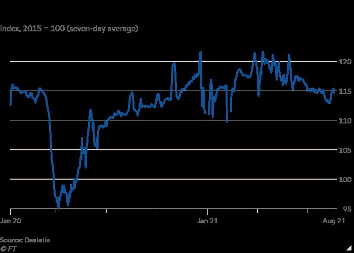 Il grafico a linee mostra che il chilometraggio dei camion tedeschi è in calo da tempo