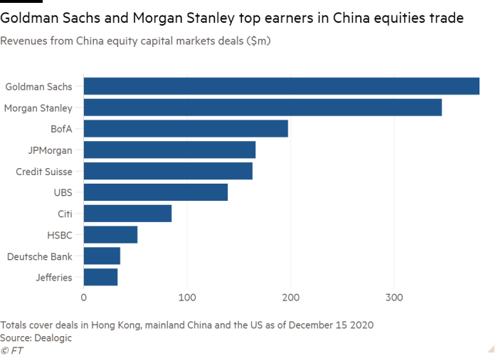 Bar chart of Revenues from China equity capital markets deals ($m) showing Goldman Sachs and Morgan Stanley top earners in China equities trade