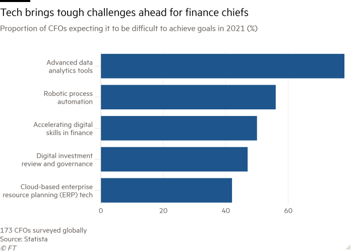 Bar chart of Proportion of CFOs expecting it to be difficult to achieve goals in 2021 (%) showing Tech brings tough challenges ahead for finance chiefs