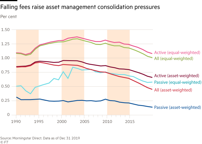 Chart shows falling fees raise asset management consolidation pressures
