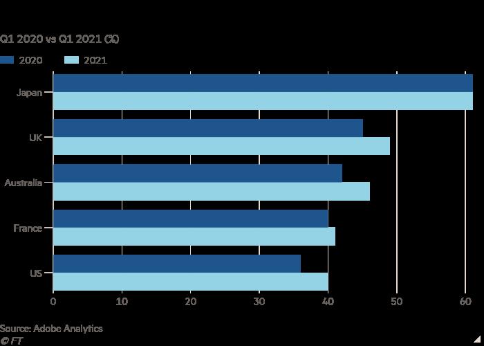 Q12020 vs. Q12021 (%) Bar chart shows eCommerce sales sharing from smartphones