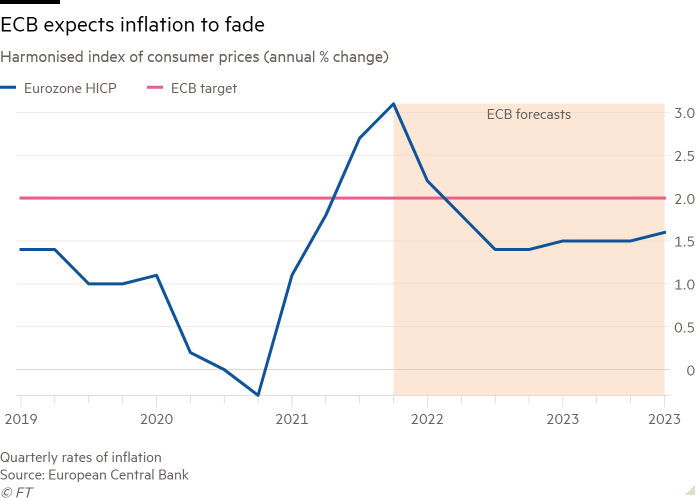Line chart of Harmonised index of consumer prices (annual % change) showing ECB expects inflation to fade