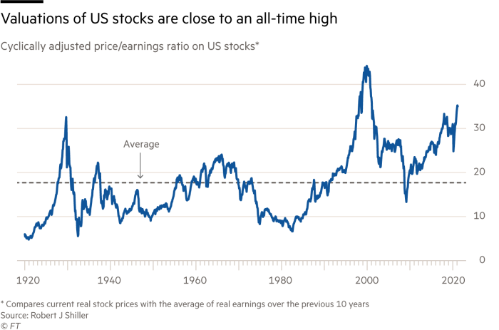 Chart showing that valuations of US stocks are close to an all-time high