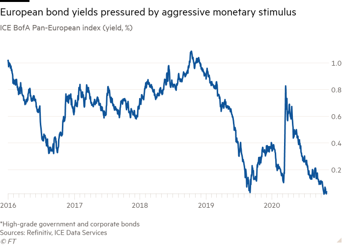 Line chart of ICE BofA Pan-European index (yield, %) showing European bond yields pressured by aggressive monetary stimulus