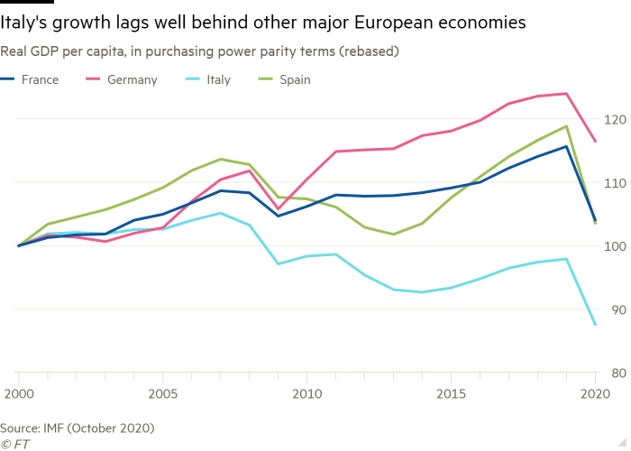 Line chart of Real GDP per capita, in purchasing power parity terms (rebased) showing Italy's growth lags well behind other major European economies