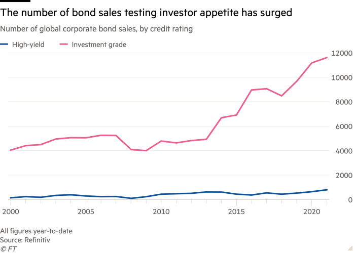 Line chart of global corporate bond sales, bond sales to test investor motivation by credit rating are skyrocketing