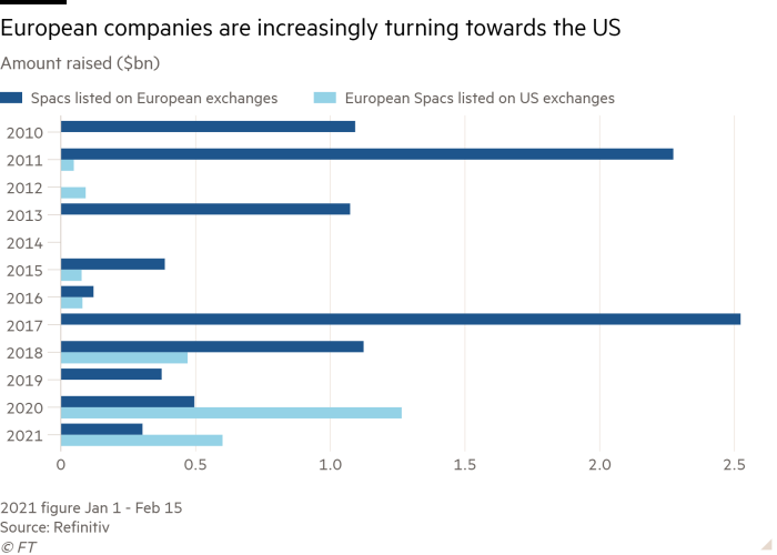 Bar chart of Amount raised ($bn) showing European companies are increasingly turning towards the US