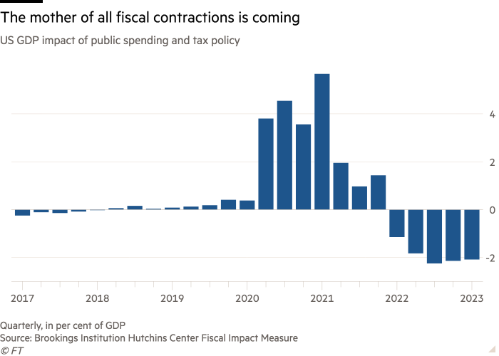 Column chart of US GDP impact of public spending and tax policy showing The mother of all fiscal contractions is coming