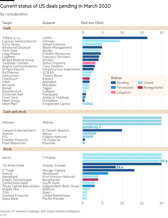 Current status of US deals pending in March 2020 (amended)