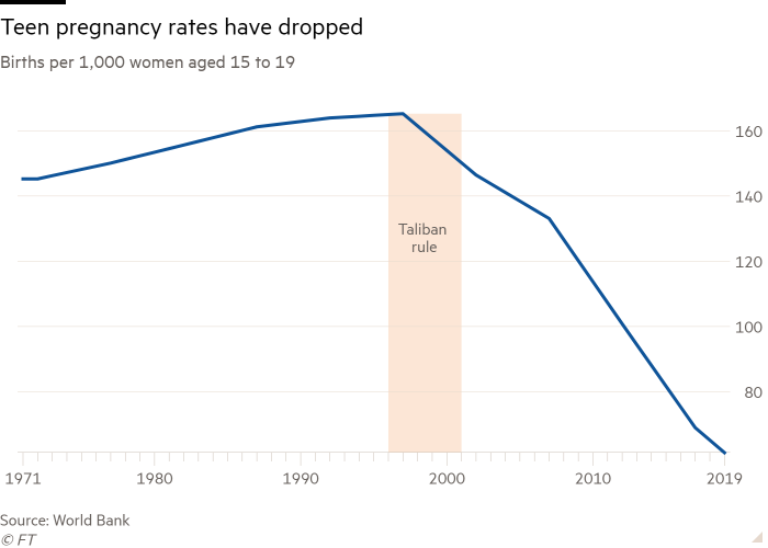 Line chart of Births per 1,000 women aged 15 to 19 showing Teen pregnancy rates have dropped