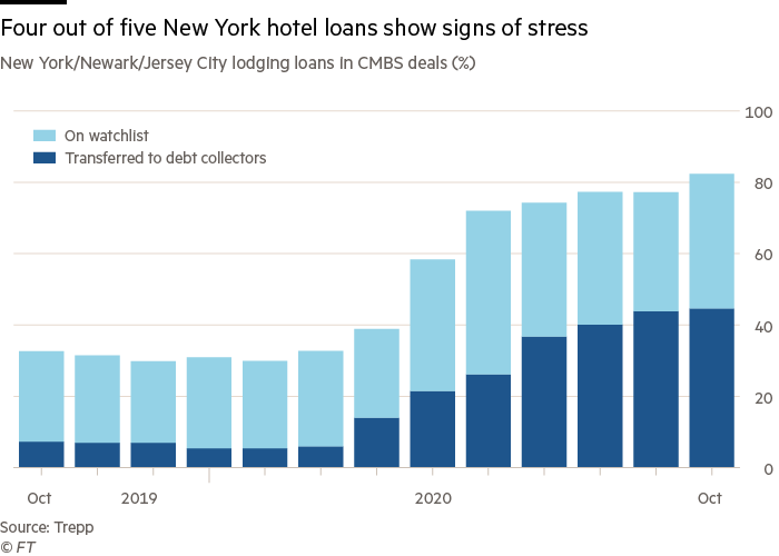 Four out of five New York hotel loans show signs of stress