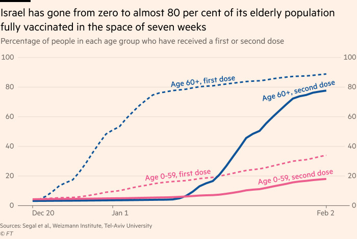 Chart showing that Israel has gone from zero to almost 80 per cent of its elderly population fully vaccinated in the space of seven weeks