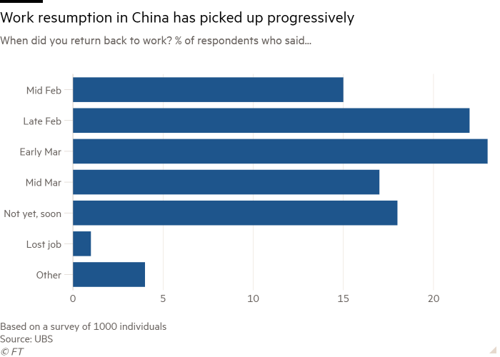 Bar chart of When did you return back to work? % of respondents who said... showing Work resumption in China has picked up progressively