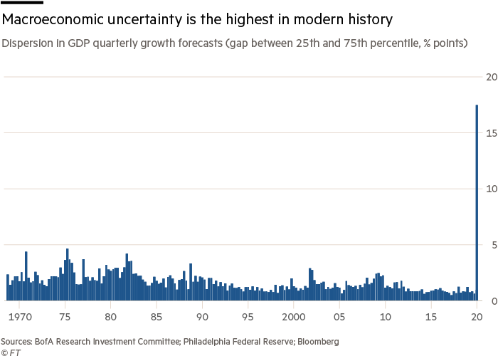 Macroeconomic uncertainty is the highest in modern history