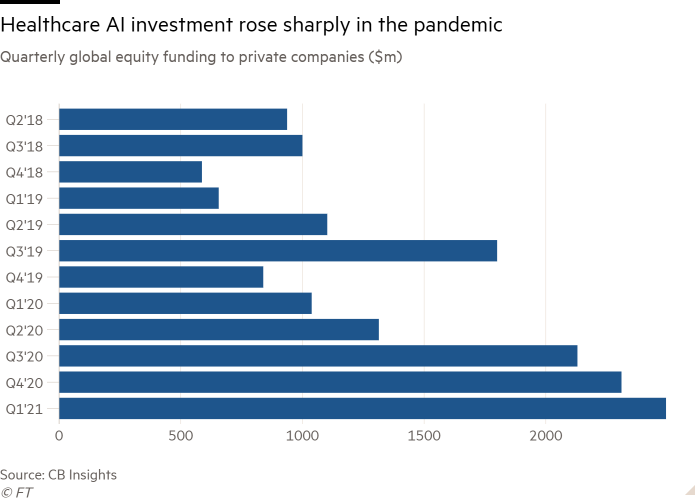 Bar chart of Quarterly global equity funding to private companies ($m) showing Healthcare AI investment rose sharply in the pandemic