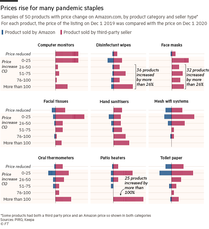 Prices rise for many pandemic staples. Chart showing sample of 50 products with price change on Amazon.com, by product category and seller type*For each product, the price of the listing on Dec 1 2019 was compared with the price on Dec 1 2020