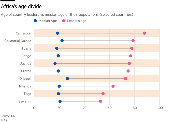 Africa's age divide, age of country leaders v median age of their populations (selected countries)
