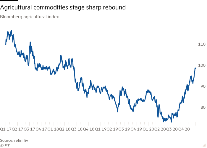 Line chart of Bloomberg agricultural index showing that agricultural commodities have staged a sharp rebound