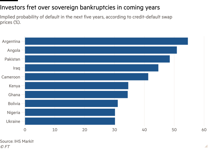 Bar chart of Implied probability of default in the next five years, according to credit-default swap prices (%). showing Investors fret over sovereign bankruptcies in coming years