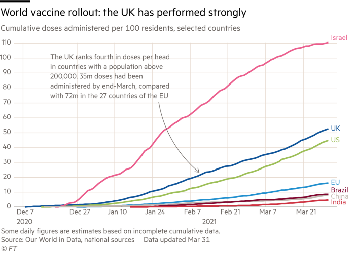 Line chart showing cumulative Covid vaccine doses administered per 100 residents in selected countries and how the UK has performed strongly