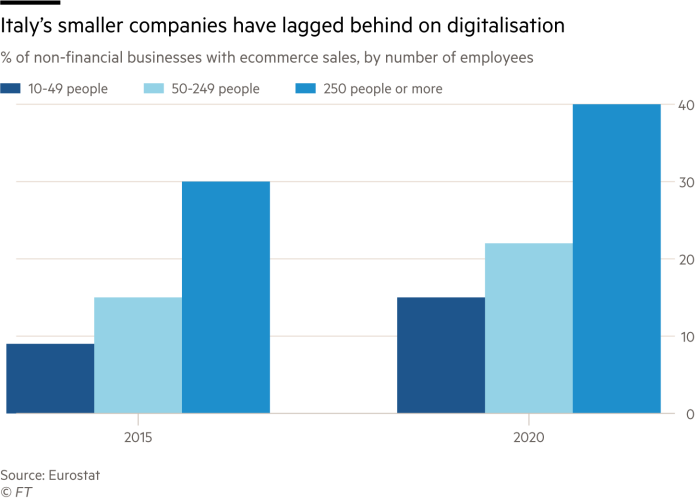 Column chart of % of non-financial businesses with e-commerce sales, by number of employees showing Italy's smaller companies have lagged behind on digitalisation