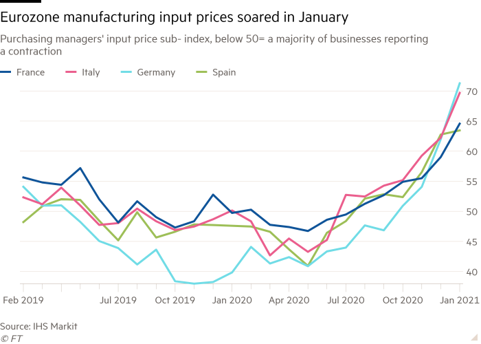 Line chart of Purchasing managers' input price sub- index, below 50= a majority of businesses reporting a contraction showing Eurozone manufacturing input prices soared in January