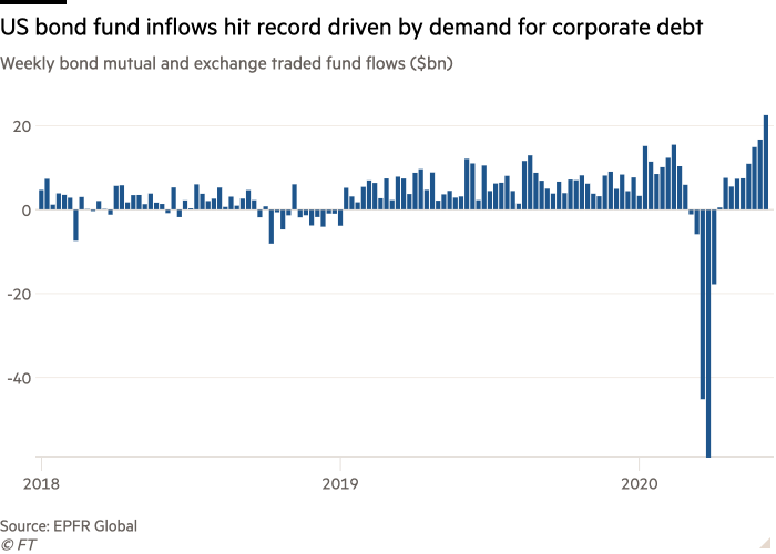 Column chart of Weekly equity mutual and exchange traded fund flows ($bn) showing US bond fund inflows hit record driven by demand for corporate debt