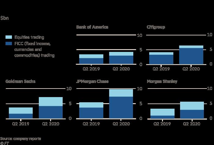 Trading revenues surge at big US banks