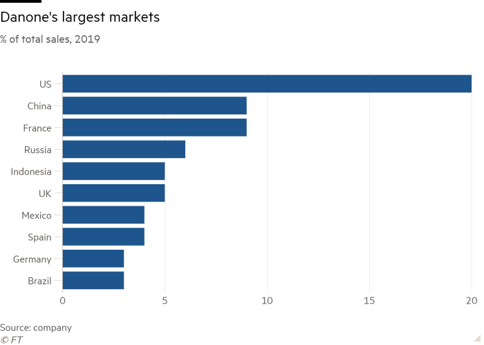 Bar chart of % of total sales, 2019  showing Danone's largest markets