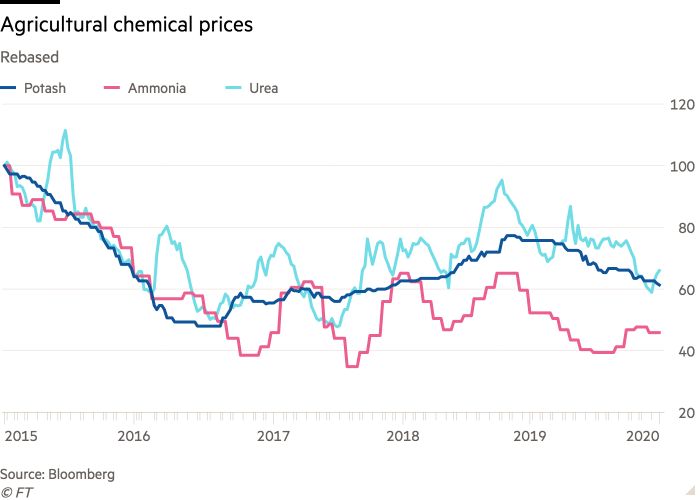 Line chart of Rebased showing Agricultural chemical prices