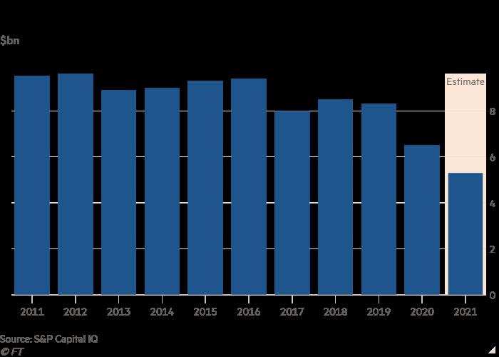 Billion Dollar Column Chart Showing GameStop Revenue Decline