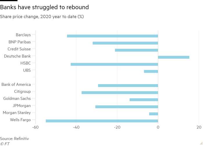 Bar chart of share price change, 2020 year to date (%) showing banks have struggled to rebound