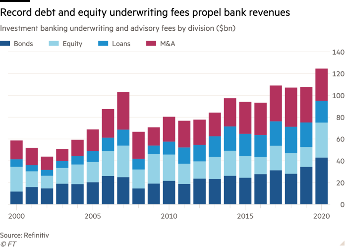 Column chart of Investment banking underwriting and advisory fees by division ($bn) showing Record debt and equity underwriting fees propel bank revenues