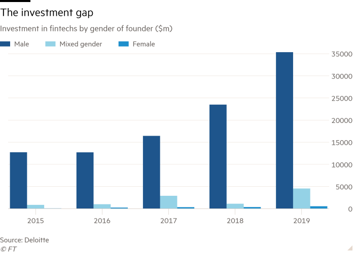 Column chart of investment in fintechs by gender of founder ($m) showing The investment gap