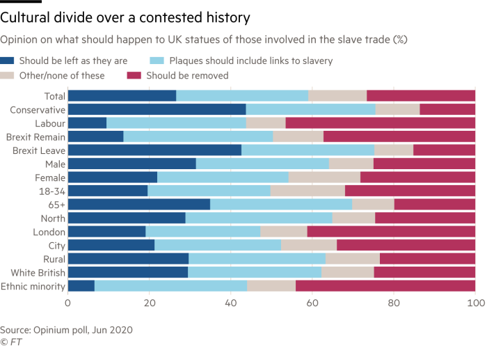 Cultural divide over a colonial past. Chart showing opinion on what should happen to UK statues of those involved in the slave trade (%)