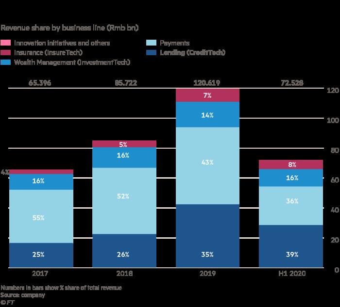 La creciente participación de Ant en los ingresos por préstamos