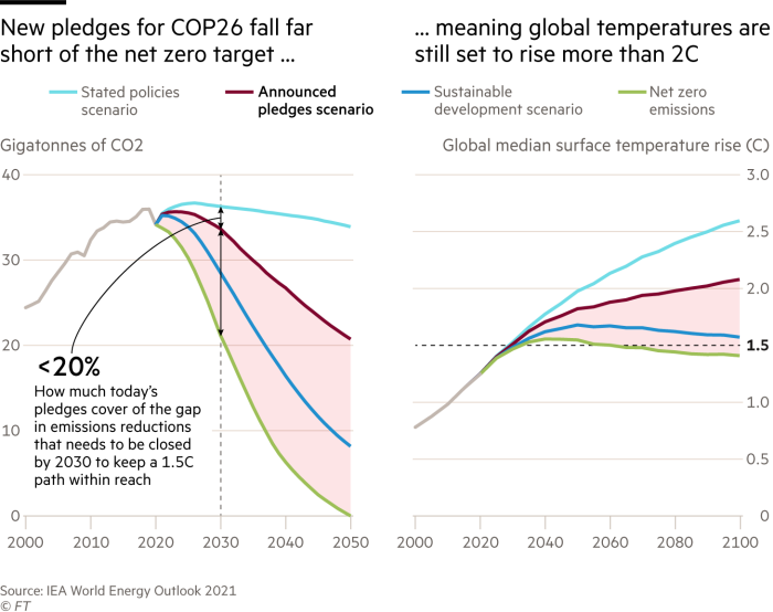 Chart showing new pledges for COP26 fall far short of the net zero target, meaning global temperatures are still set to hit more than 2C