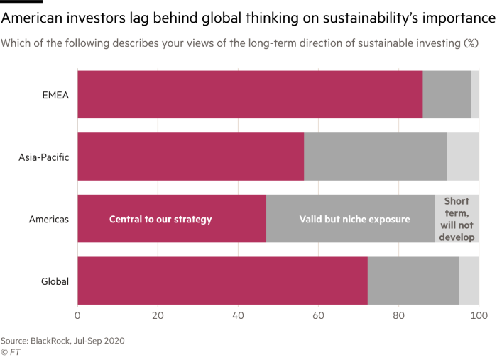 Stacked bar chart showing the responses to a survey by BlackRock asking investors their views on the importance of sustainability. American investors lag behind global thinking, with fewer than half saying it is central to the strategy. Globally, that figure is over 70%. In EMEA, it is over 80%