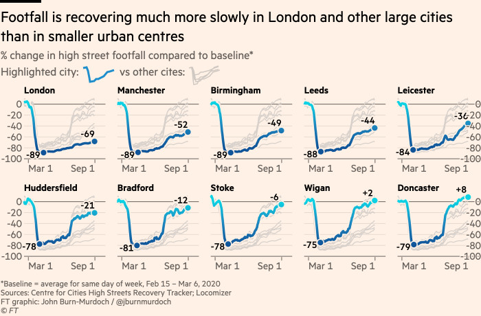 Chart showing that footfall is recovering much more slowly in London and other large cities than in smaller urban centres