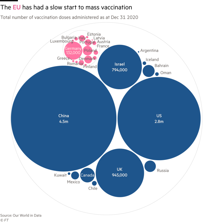 Chart showing how the EU has been slow to initiate Covid-19 vaccinations relative to other countries such as China, the US and the UK
