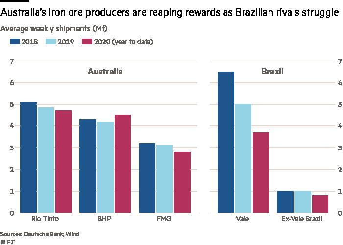 Australia's iron ore producers are reaping rewards as Brazilian rivals struggle