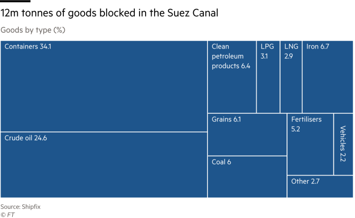 Treemap chart showing goods trapped by the blockage in the Suez Canal