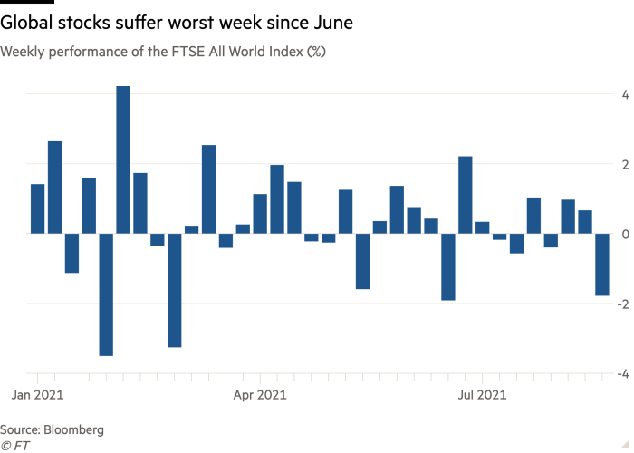 Column chart of Weekly performance of the FTSE All World Index (%) showing Global stocks suffer worst week since June