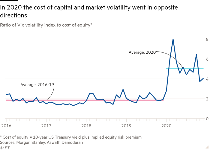 Line chart of Ratio of Vix volatility index to cost of equity* showing In 2020 the cost of capital and market volatility went in opposite directions